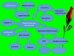Педагогическое мастерство мобильность вариативность креативность личность Ува