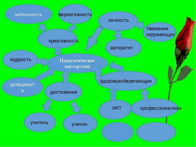 Педагогическое мастерство мобильность вариативность креативность личность Ува...