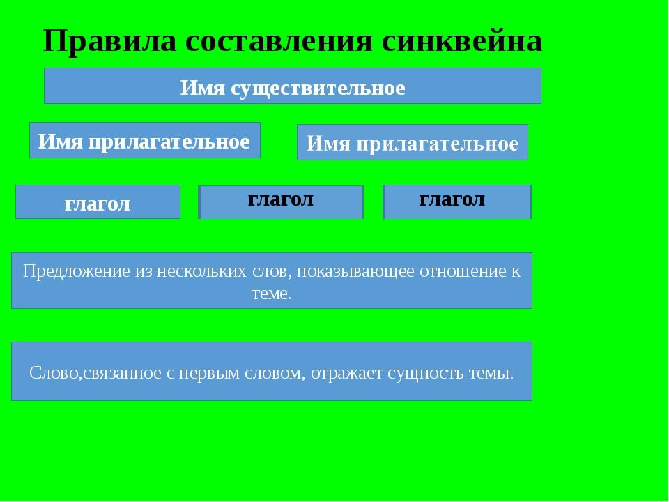 Правила составления синквейна Имя существительное Имя прилагательное глагол г...