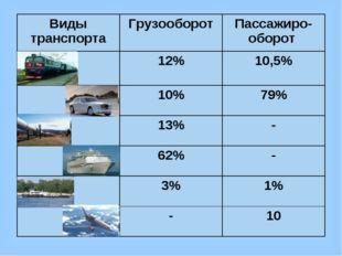 Грузооборот (т/км) – произведение количества перевезенного груза (т) на дальн