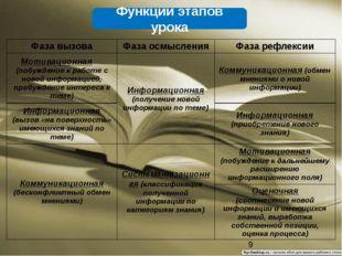Функции этапов урока Фаза вызова Фаза осмысления Фаза рефлексии Мотивационная