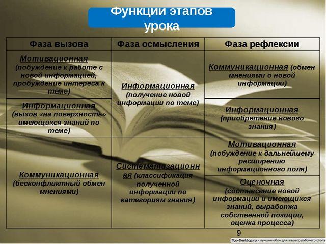 Функции этапов урока Фаза вызова Фаза осмысления Фаза рефлексии Мотивационная...