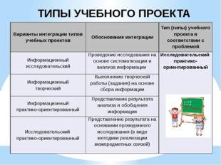 ТИПЫ УЧЕБНОГО ПРОЕКТА Варианты интеграции типов учебных проектов Обоснование