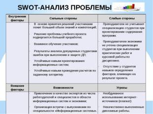 SWOT-АНАЛИЗ ПРОБЛЕМЫ Внутренние факторы Сильные стороны Слабые стороны Восно