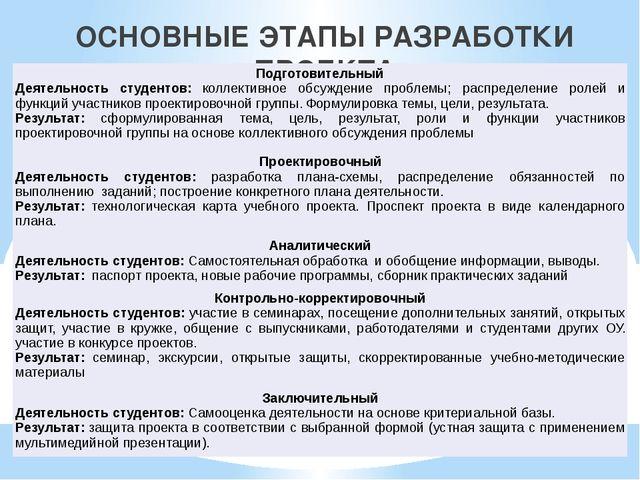 ОСНОВНЫЕ ЭТАПЫ РАЗРАБОТКИ ПРОЕКТА Подготовительный Деятельность студентов:кол...