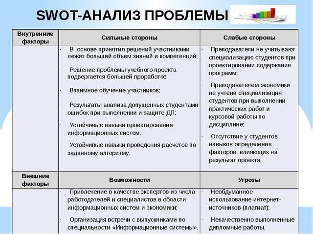 SWOT-АНАЛИЗ ПРОБЛЕМЫ Внутренние факторы Сильные стороны Слабые стороны Восно...