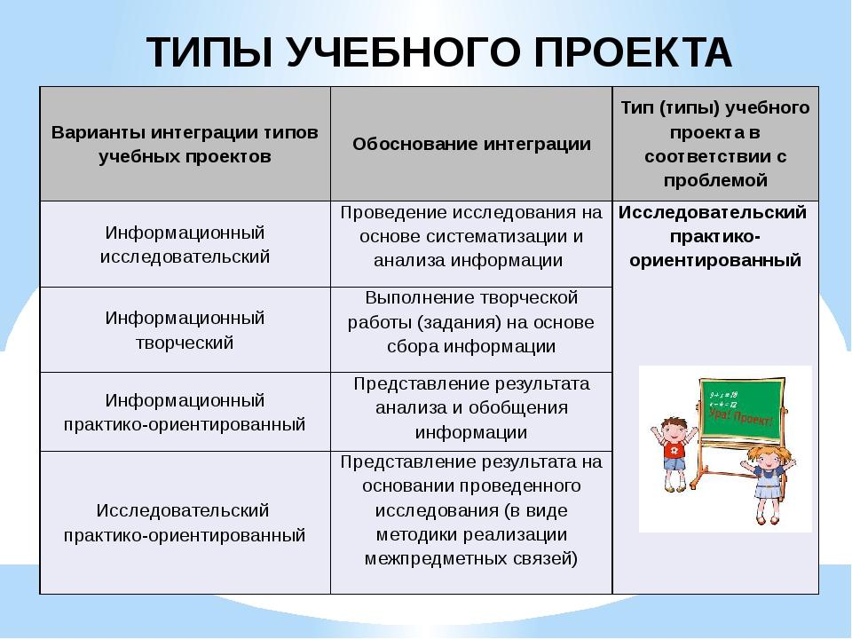 ТИПЫ УЧЕБНОГО ПРОЕКТА Варианты интеграции типов учебных проектов Обоснование...