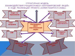Совет ветеранов Родительская общественность Обучающиеся МБОУ «Кантемировский