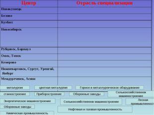 Химическая промышленность Горное и металлургическое оборудование цветная мета