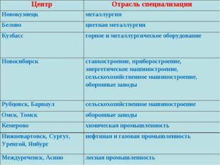 ЦентрОтрасль специализации Новокузнецк металлургия Беловоцветная металлург