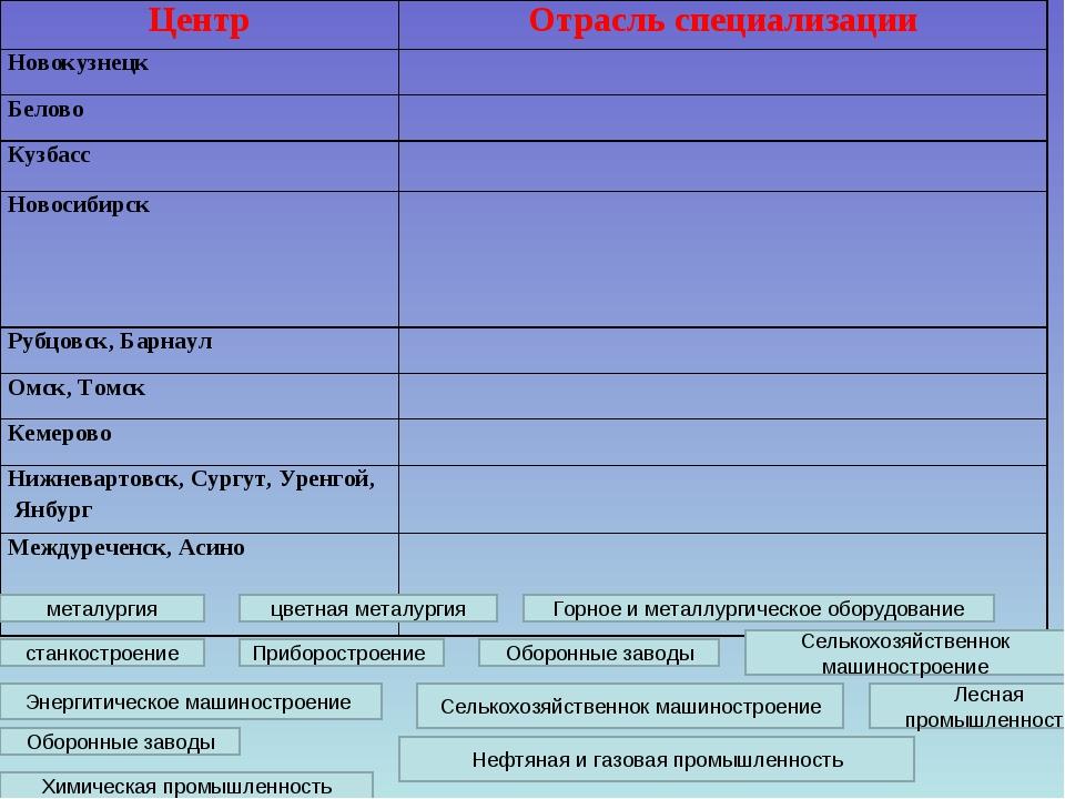 Химическая промышленность Горное и металлургическое оборудование цветная мета...