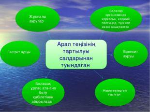 Арал теңізінің тартылуы салдарынан туындаған Гастрит ауруы Бронхит ауруы Бола