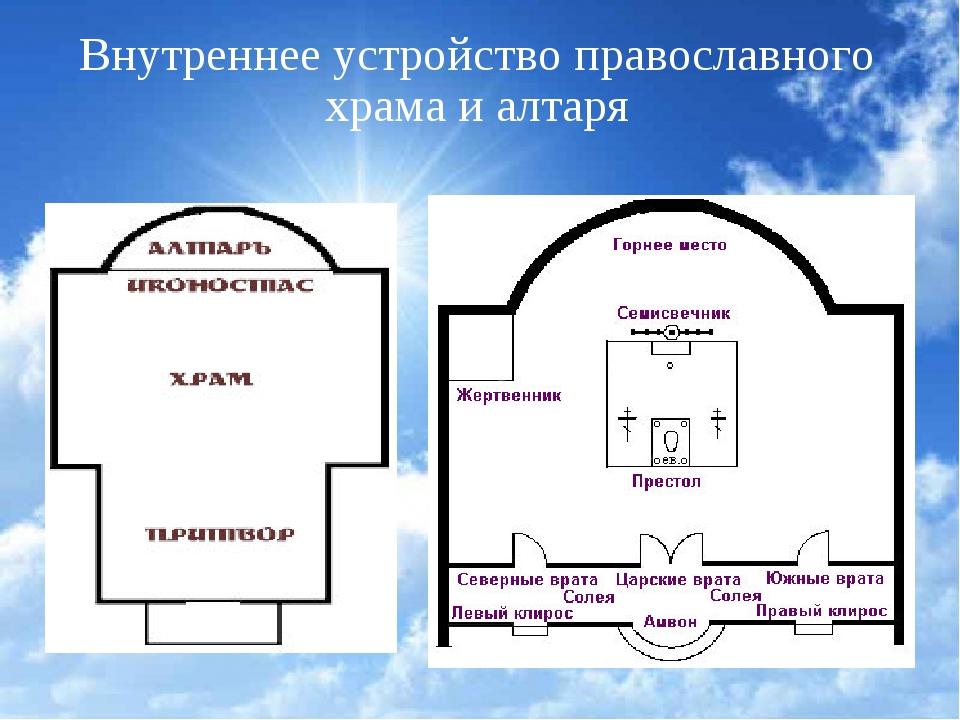 Внутреннее устройство православного храма и алтаря