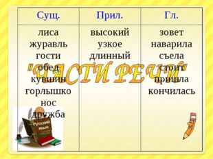 Русский язык Русский язык Сущ.Прил.Гл. лиса журавль гости обед кувшин горлы