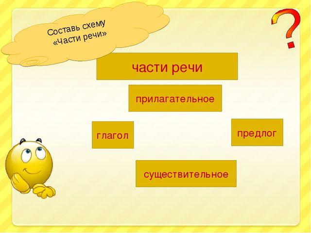 части речи прилагательное предлог глагол существительное Составь схему «Части...