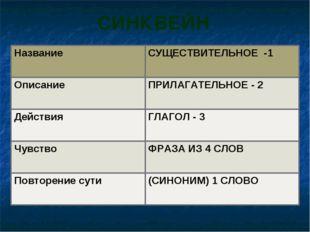 СИНКВЕЙН Название СУЩЕСТВИТЕЛЬНОЕ -1 Описание ПРИЛАГАТЕЛЬНОЕ - 2 ДействияГ