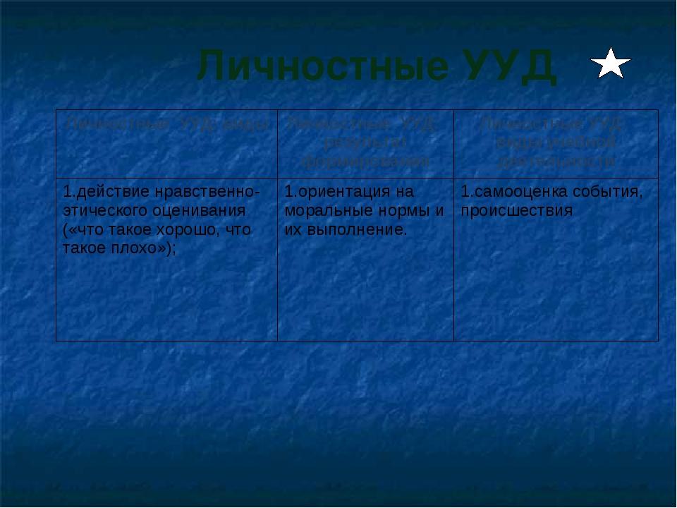 Личностные УУД Личностные УУД: видыЛичностные УУД: результат формированияЛи...