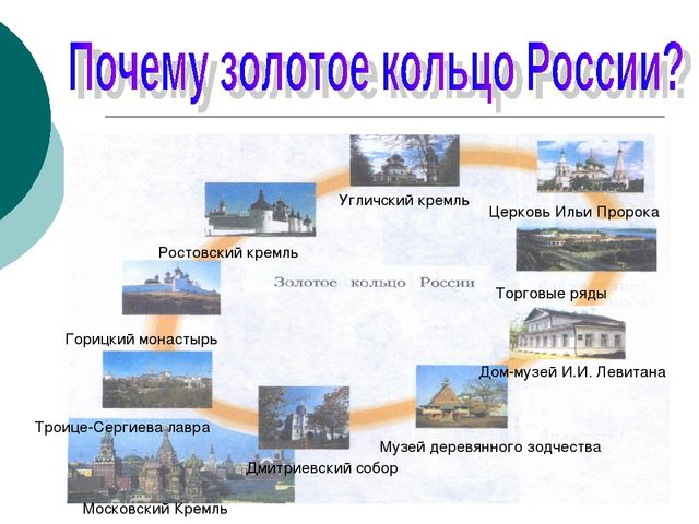 Угличский кремль Церковь Ильи Пророка Торговые ряды Дом-музей И.И. Левитана М...