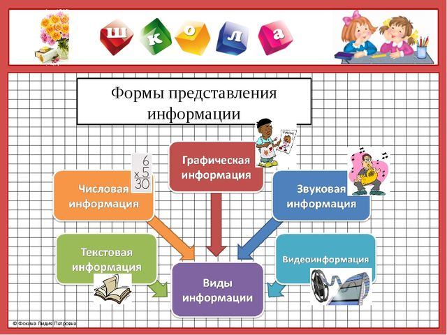 Формы представления информации © Фокина Лидия Петровна