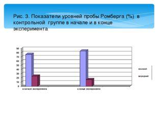 Рис. 3. Показатели уровней пробы Ромберга (%) в контрольной группе в начале и