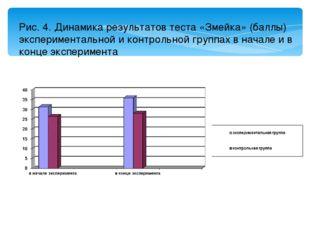Рис. 4. Динамика результатов теста «Змейка» (баллы) экспериментальной и контр