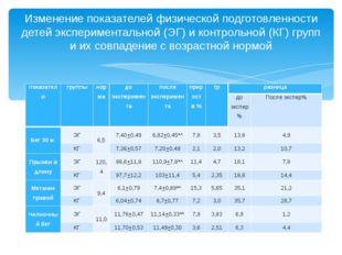 Изменение показателей физической подготовленности детей экспериментальной (ЭГ