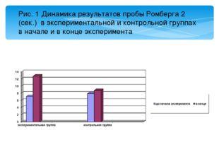 Рис. 1 Динамика результатов пробы Ромберга 2 (сек.) в экспериментальной и кон