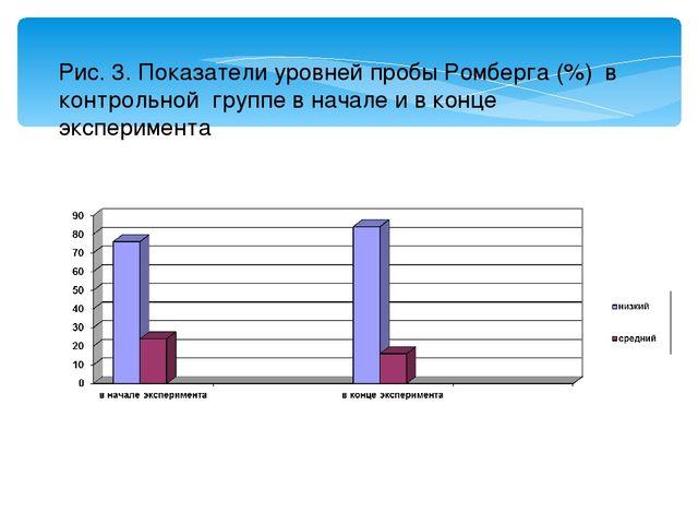 Рис. 3. Показатели уровней пробы Ромберга (%) в контрольной группе в начале и...
