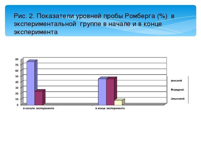Рис. 2. Показатели уровней пробы Ромберга (%) в экспериментальной группе в на...
