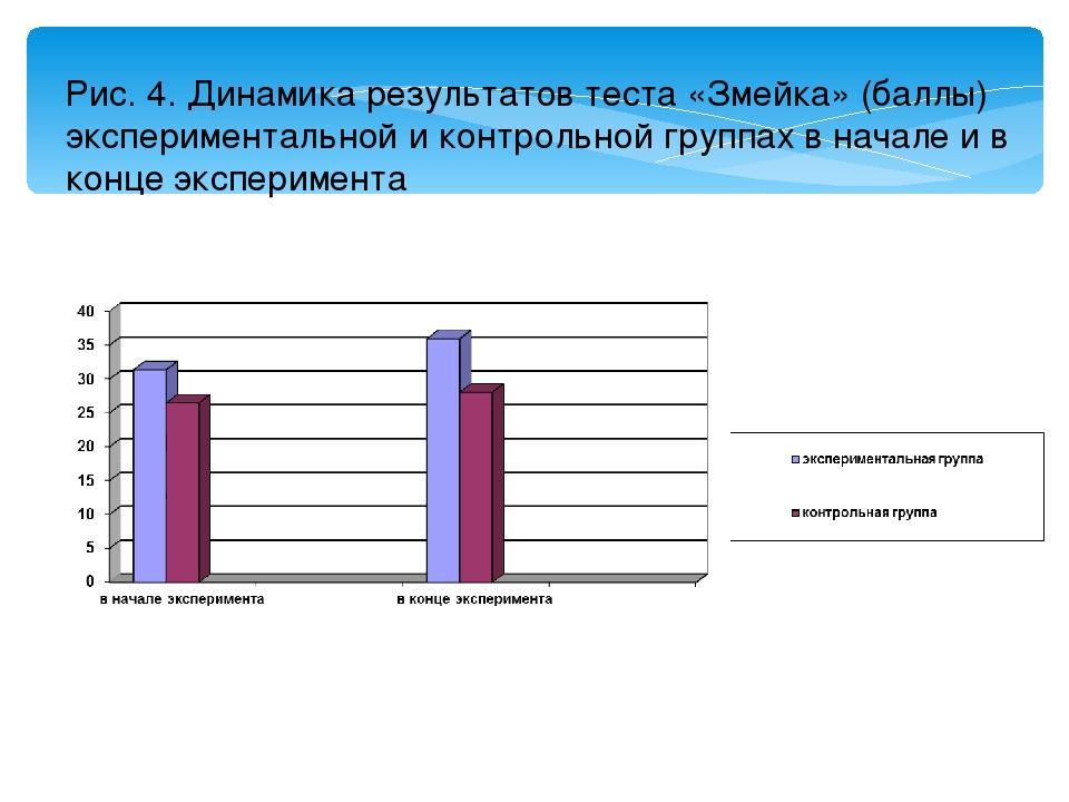 Рис. 4. Динамика результатов теста «Змейка» (баллы) экспериментальной и контр...
