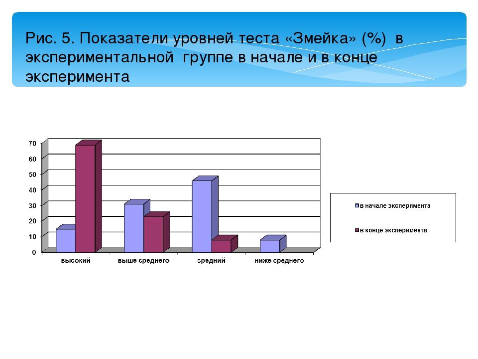 Рис. 5. Показатели уровней теста «Змейка» (%) в экспериментальной группе в на...