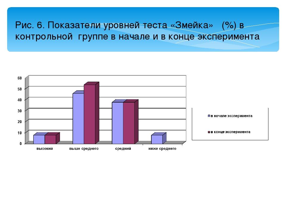 Рис. 6. Показатели уровней теста «Змейка» (%) в контрольной группе в начале и...