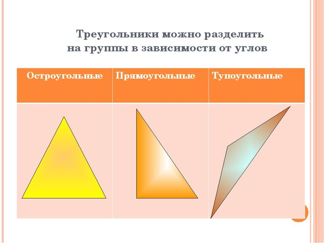 Треугольники можно разделить на группы в зависимости от углов Остроугольные...