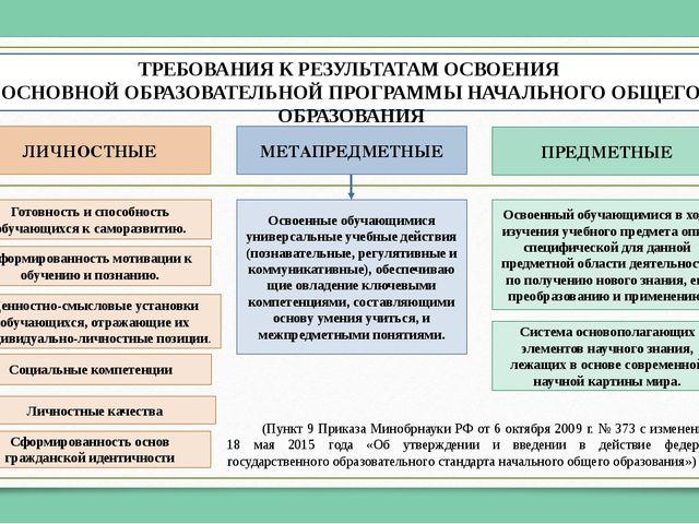 Глоссарий УМЕНИЕ - усвоенный субъектом способ выполнения действий, обеспечива...