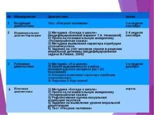 Диагностика личностных УУД 1-х классов №МероприятияДиагностикасроки 1Вход