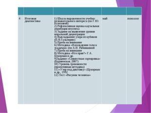 4Итоговая диагностика1) Шкала выраженности учебно-познавательного инте