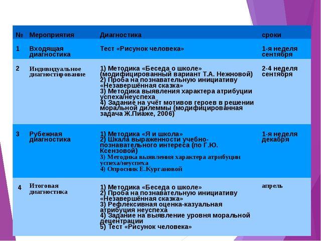 Диагностика личностных УУД 1-х классов №МероприятияДиагностикасроки 1Вход...