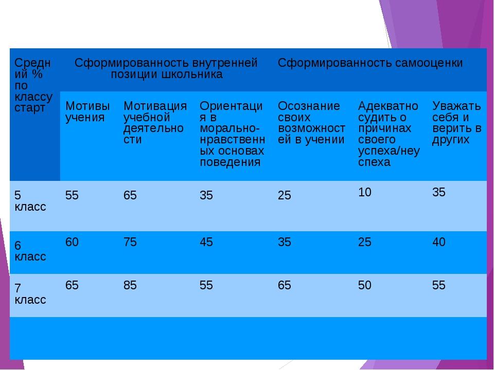 Таблица личностных результатов Средний % по классу стартСформированность вну...