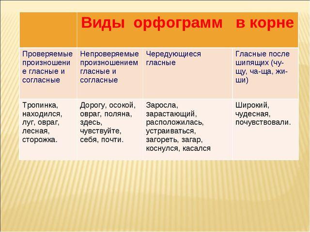 Виды орфограмм в корне Проверяемые произношение гласные и согласныеНепрове...