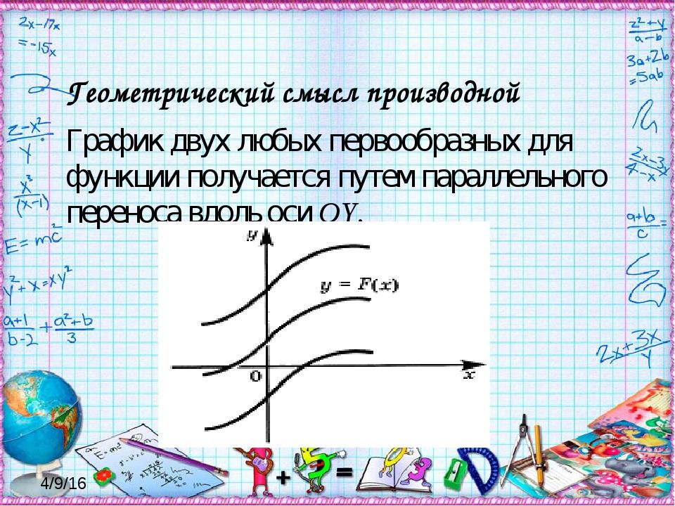Геометрический смысл производной График двух любых первообразных для функции...