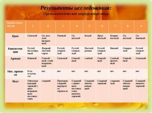 Результаты исследования: Органолептическое определение меда Пробы/пока-затели