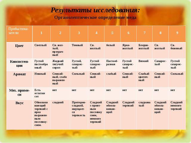 Результаты исследования: Органолептическое определение меда Пробы/пока-затели...