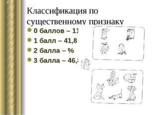 Классификация по существенному признаку 0 баллов – 11,4 % 1 балл – 41,8 % 2 б