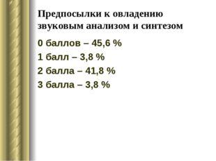Предпосылки к овладению звуковым анализом и синтезом 0 баллов – 45,6 % 1 балл