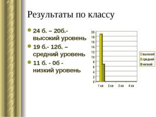 Результаты по классу 24 б. – 20б.- высокий уровень 19 б.- 12б. – средний уров