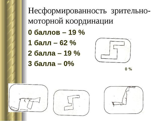 Несформированность зрительно- моторной координации 0 баллов – 19 % 1 балл – 6...