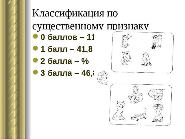 Классификация по существенному признаку 0 баллов – 11,4 % 1 балл – 41,8 % 2 б...