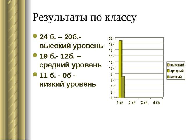 Результаты по классу 24 б. – 20б.- высокий уровень 19 б.- 12б. – средний уров...