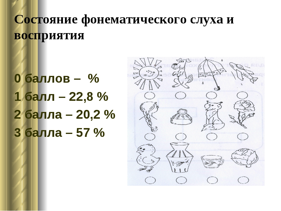Состояние фонематического слуха и восприятия 0 баллов – % 1 балл – 22,8 % 2 б...
