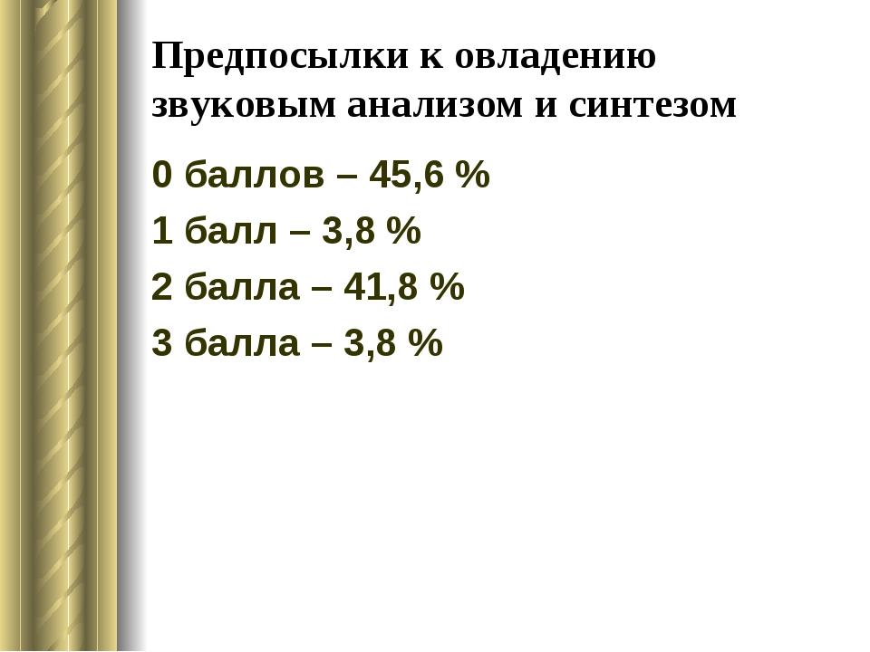 Предпосылки к овладению звуковым анализом и синтезом 0 баллов – 45,6 % 1 балл...
